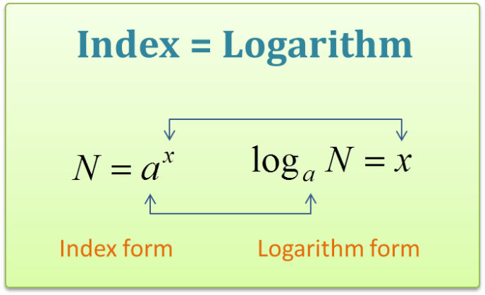 Logarithms and indices sample MCQ question
